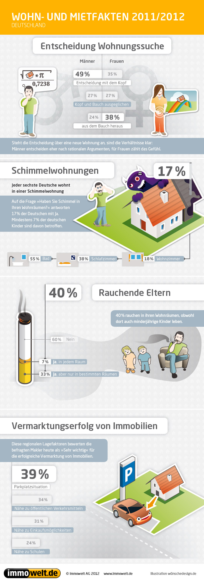 infografik wohn und mietfakten in deutschland. Black Bedroom Furniture Sets. Home Design Ideas